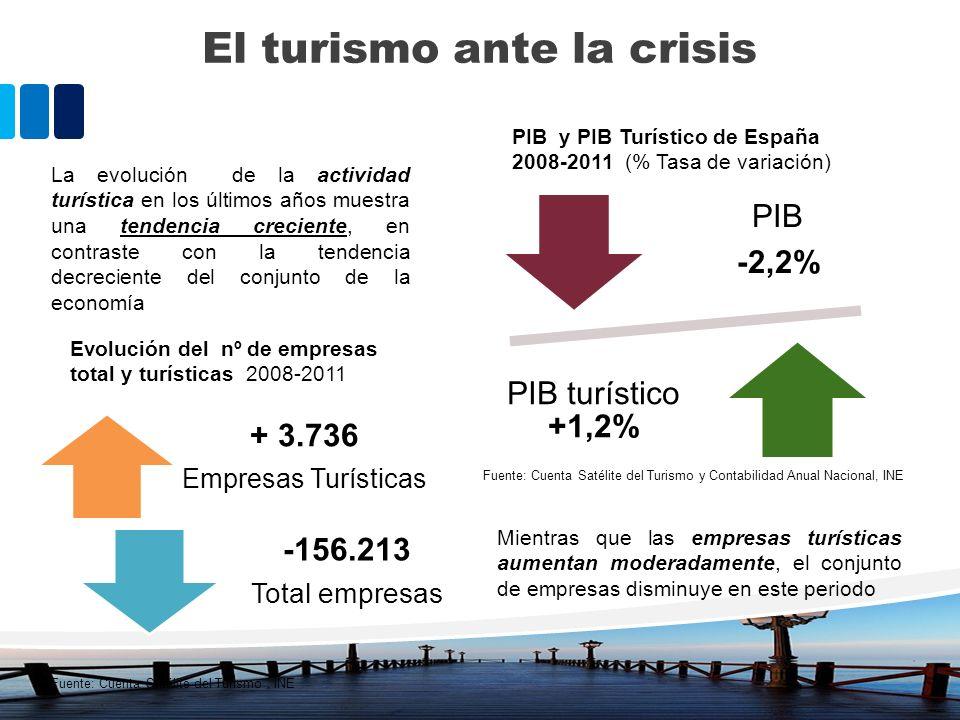 La evolución de la actividad turística en los últimos años muestra una tendencia creciente, en contraste con la tendencia decreciente del conjunto de