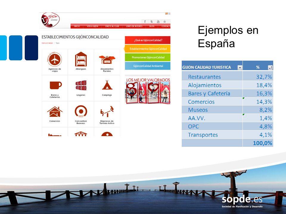 Ejemplos en España