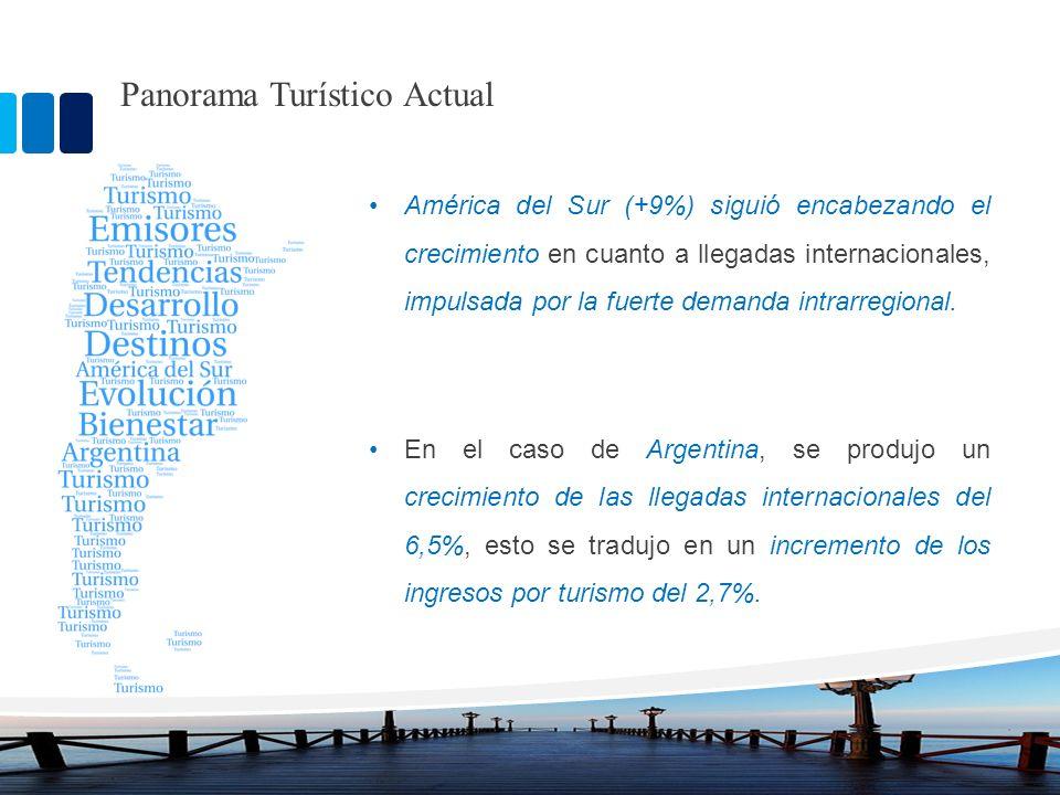 Panorama Turístico Actual América del Sur (+9%) siguió encabezando el crecimiento en cuanto a llegadas internacionales, impulsada por la fuerte demand