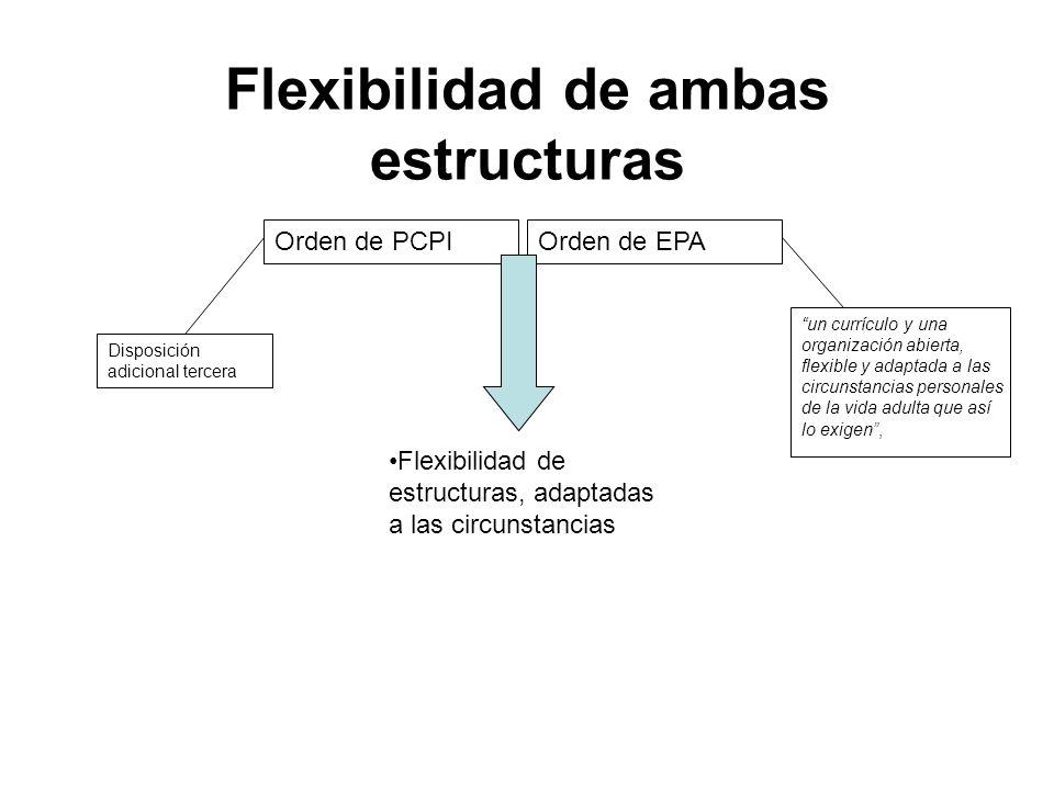 Flexibilidad de ambas estructuras Orden de PCPIOrden de EPA Flexibilidad de estructuras, adaptadas a las circunstancias Disposición adicional tercera un currículo y una organización abierta, flexible y adaptada a las circunstancias personales de la vida adulta que así lo exigen,