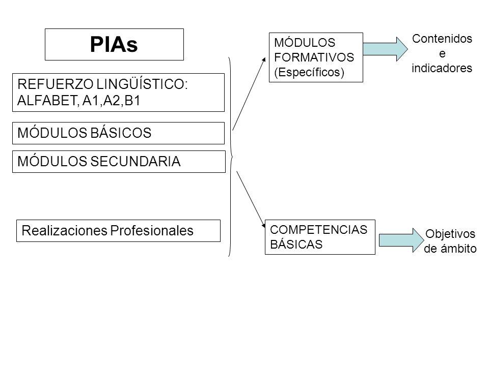 Realizaciones Profesionales REFUERZO LINGÜÍSTICO: ALFABET, A1,A2,B1 MÓDULOS BÁSICOS MÓDULOS SECUNDARIA MÓDULOS FORMATIVOS (Específicos) COMPETENCIAS BÁSICAS Contenidos e indicadores Objetivos de ámbito PIAs