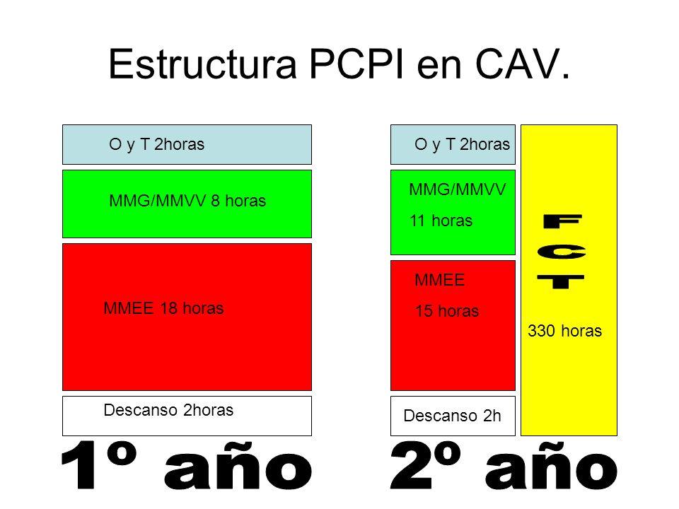 Estructura PCPI en CAV. O y T 2horas MMG/MMVV 8 horas MMEE 18 horas O y T 2horas MMG/MMVV 11 horas MMEE 15 horas Descanso 2horas Descanso 2h 330 horas