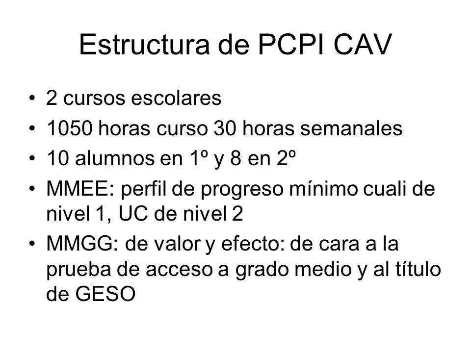 Estructura de PCPI CAV 2 cursos escolares 1050 horas curso 30 horas semanales 10 alumnos en 1º y 8 en 2º MMEE: perfil de progreso mínimo cuali de nivel 1, UC de nivel 2 MMGG: de valor y efecto: de cara a la prueba de acceso a grado medio y al título de GESO
