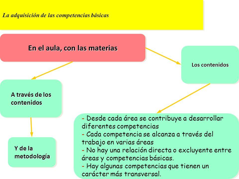 La adquisición de las competencias básicas A través de los contenidos Y de la metodología Los contenidos - Desde cada área se contribuye a desarrollar