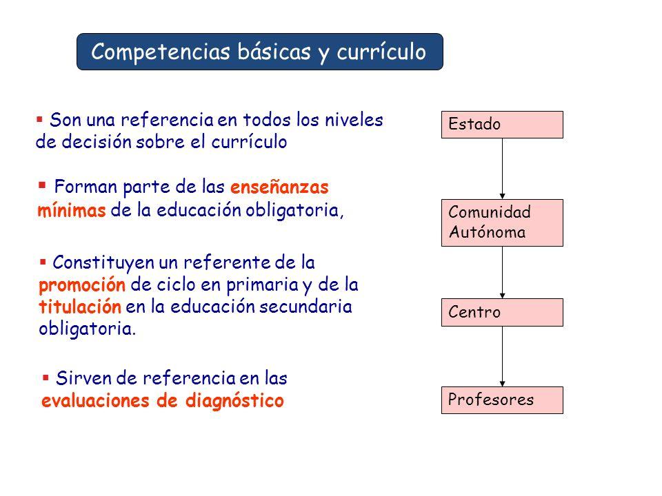 Competencias básicas y currículo Estado Comunidad Autónoma Centro Profesores Forman parte de las enseñanzas mínimas de la educación obligatoria, Son u