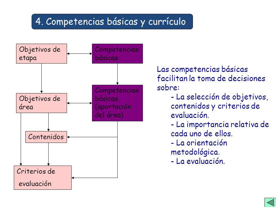 4. Competencias básicas y currículo Objetivos de etapa Contenidos Competencias básicas (aportación del área) Competencias básicas Objetivos de área Cr