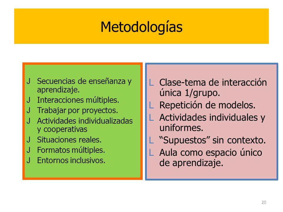 20 Metodologías JSecuencias de enseñanza y aprendizaje. JInteracciones múltiples. JTrabajar por proyectos. JActividades individualizadas y cooperativa