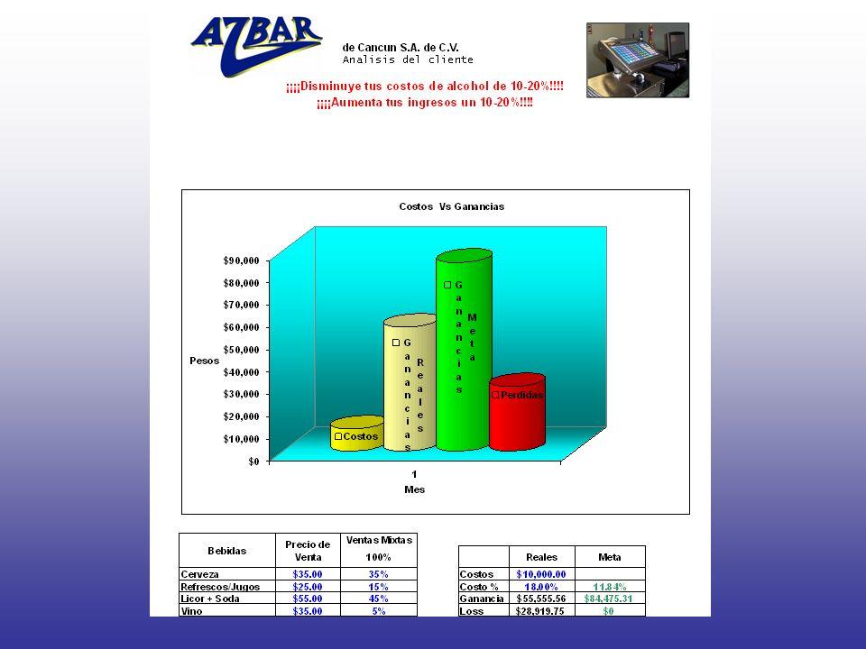 Bar Control Systems Reduciendo Stock Shrinkage el sistema se beneficia en la reduccion de costos y aumento de ingresos.