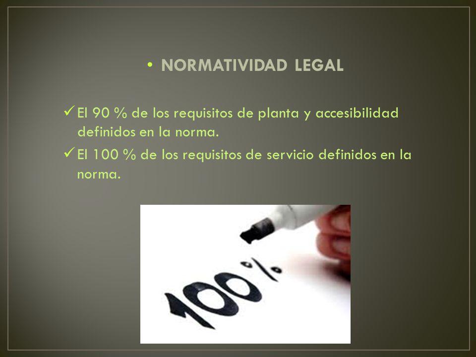 NORMATIVIDAD LEGAL El 90 % de los requisitos de planta y accesibilidad definidos en la norma. El 100 % de los requisitos de servicio definidos en la n