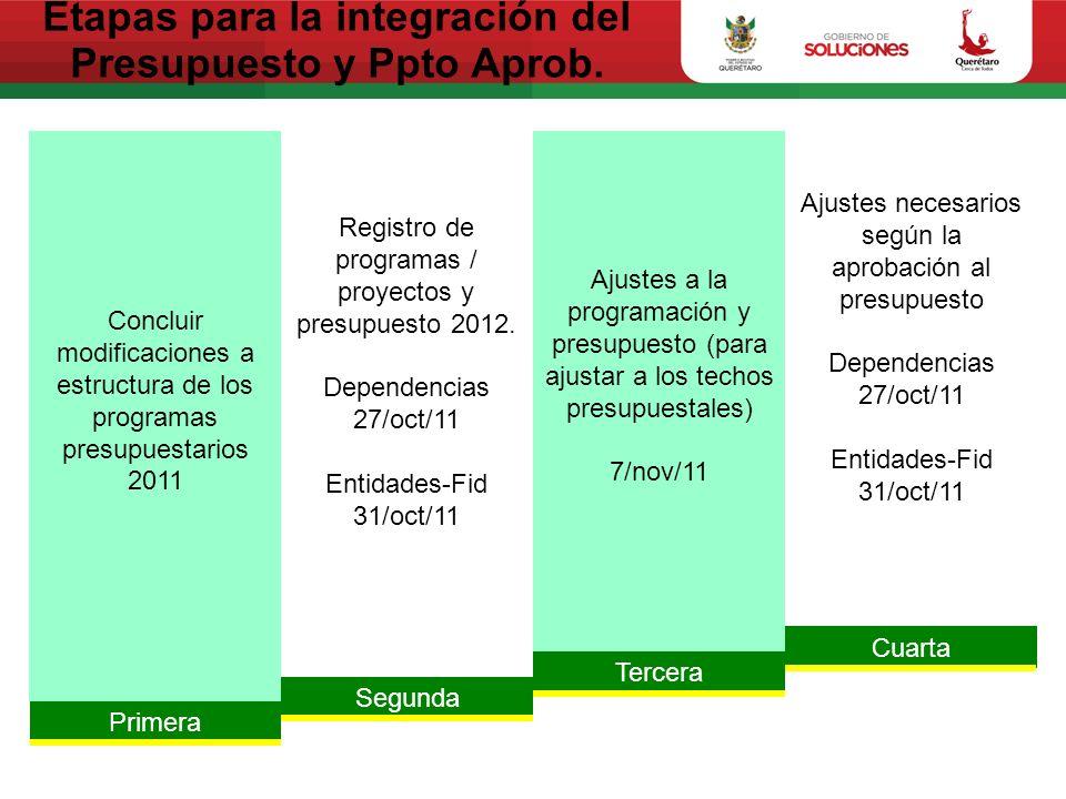 Etapas para la integración del Presupuesto y Ppto Aprob. Primera Segunda Tercera Cuarta Concluir modificaciones a estructura de los programas presupue