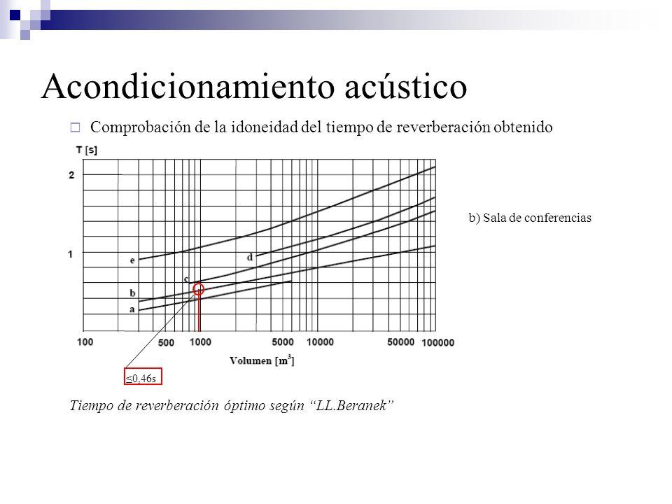 Comprobación de la idoneidad del tiempo de reverberación obtenido b) Sala de conferencias Tiempo de reverberación óptimo según LL.Beranek 0,46s Acondi