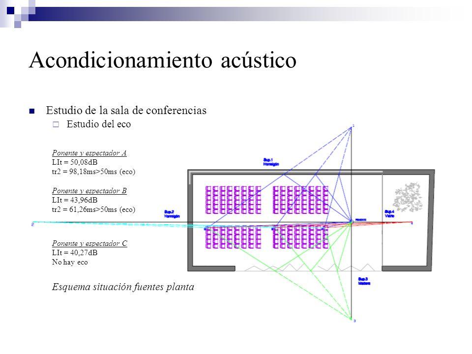 Acondicionamiento acústico Estudio de la sala de conferencias Estudio del eco Ponente y espectador A LIt = 50,08dB tr2 = 98,18ms>50ms (eco) Ponente y