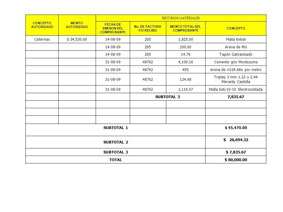 CONCEPTO AUTORIZADO MONTO AUTORIZADO RECURSOS MATERIALES FECHA DE EMISION DEL COMPROBANTE No. DE FACTURA Y/O RECIBO MONTO TOTAL DEL COMPROBANTE CONCEP