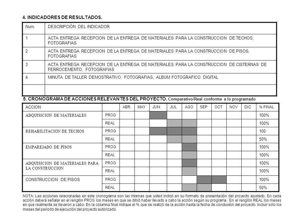 Num.DESCRIPCIÓN DEL INDICADOR 1ACTA ENTREGA RECEPCION DE LA ENTREGA DE MATERIALES PARA LA CONSTRUCCION DE TECHOS, FOTOGRAFIAS 2ACTA ENTREGA RECEPCION