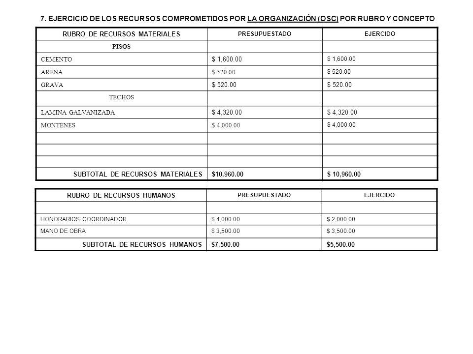 7. EJERCICIO DE LOS RECURSOS COMPROMETIDOS POR LA ORGANIZACIÓN (OSC) POR RUBRO Y CONCEPTO RUBRO DE RECURSOS MATERIALES PRESUPUESTADOEJERCIDO PISOS CEM