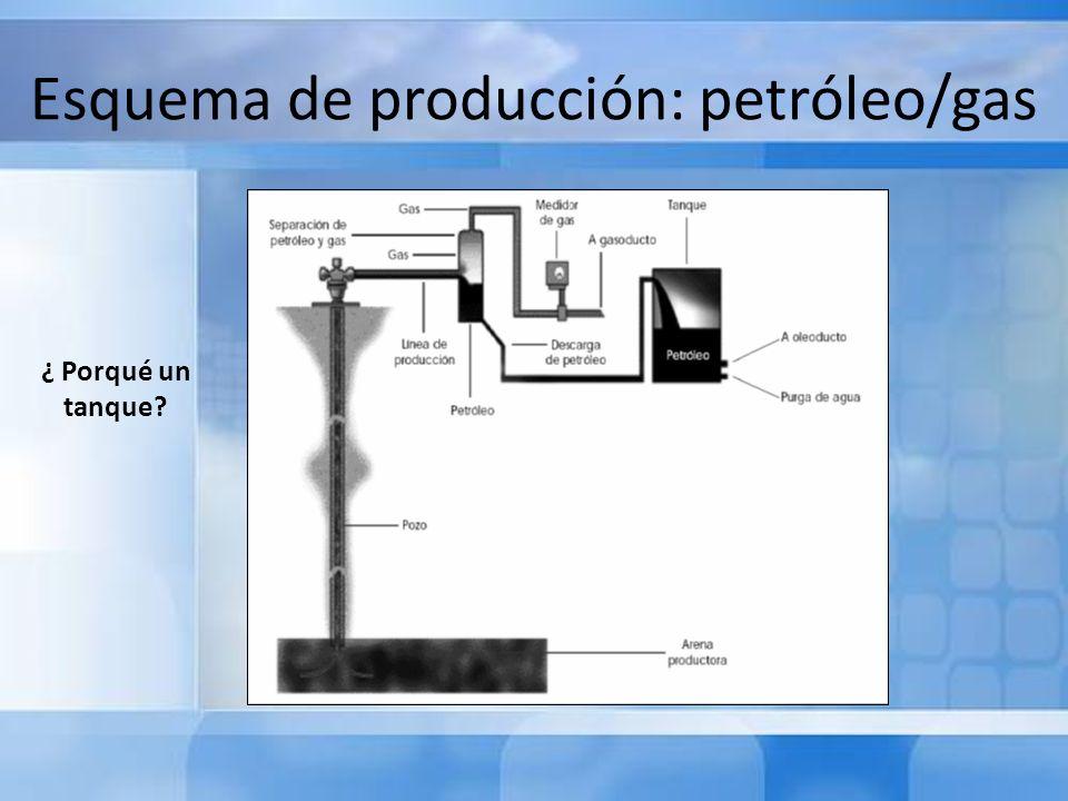 Esquema de producción: petróleo/gas ¿ Porqué un tanque?