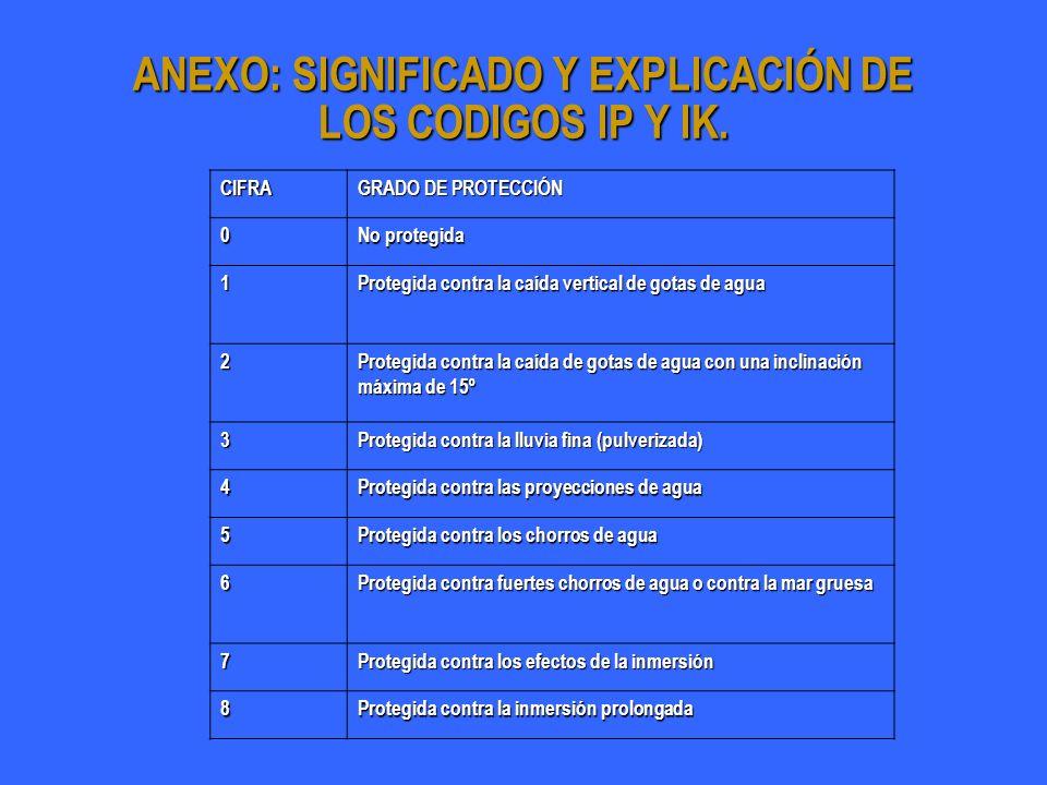ANEXO: SIGNIFICADO Y EXPLICACIÓN DE LOS CODIGOS IP Y IK. CIFRA GRADO DE PROTECCIÓN 0 No protegida 1 Protegida contra la caída vertical de gotas de agu