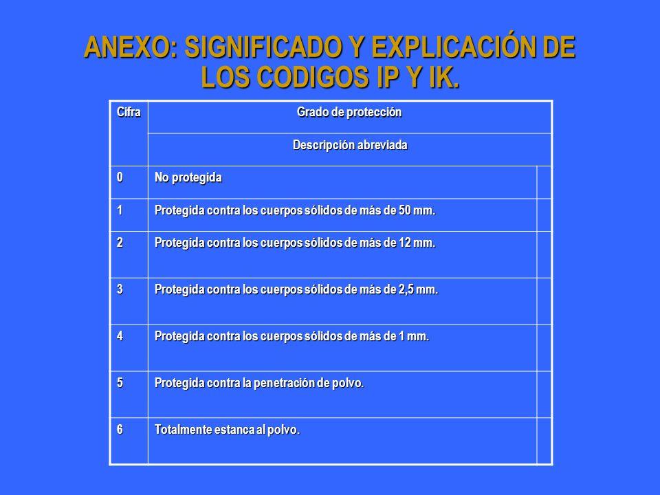 ANEXO: SIGNIFICADO Y EXPLICACIÓN DE LOS CODIGOS IP Y IK. Cifra Grado de protección Descripción abreviada 0 No protegida 1 Protegida contra los cuerpos