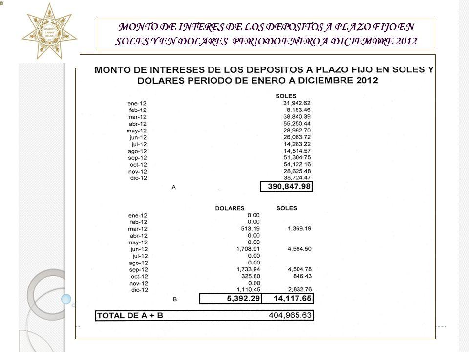 MONTO DE INTERES DE LOS DEPOSITOS A PLAZO FIJO EN SOLES Y EN DOLARES PERIODO ENERO A DICIEMBRE 2012