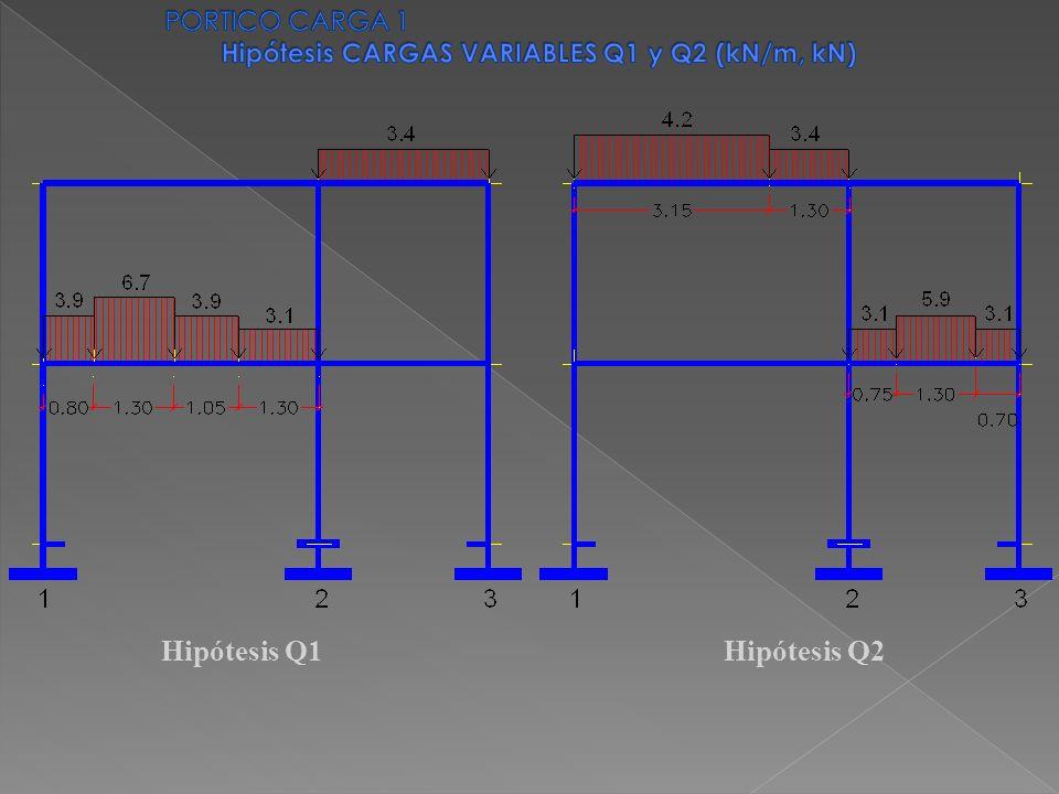 Hipótesis Q1Hipótesis Q2