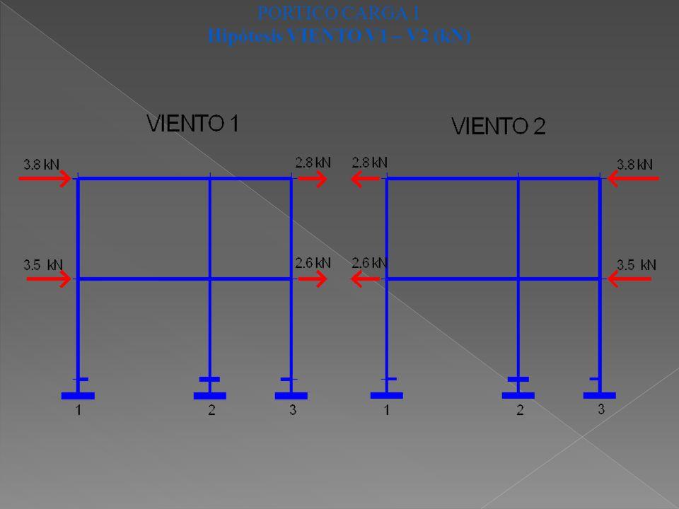 PORTICO CARGA 1 Hipótesis VIENTO V1 – V2 (kN)