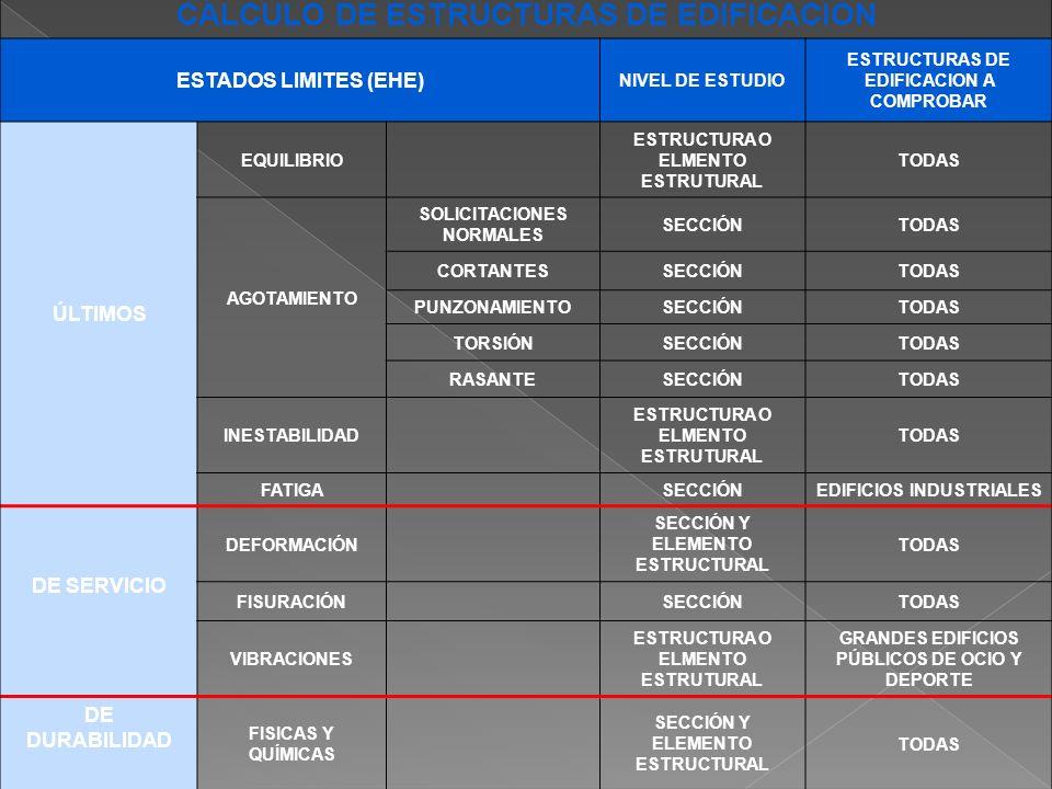 CÁLCULO DE ESTRUCTURAS DE EDIFICACIÓN ESTADOS LIMITES (EHE) NIVEL DE ESTUDIO ESTRUCTURAS DE EDIFICACION A COMPROBAR ÚLTIMOS EQUILIBRIO ESTRUCTURA O EL