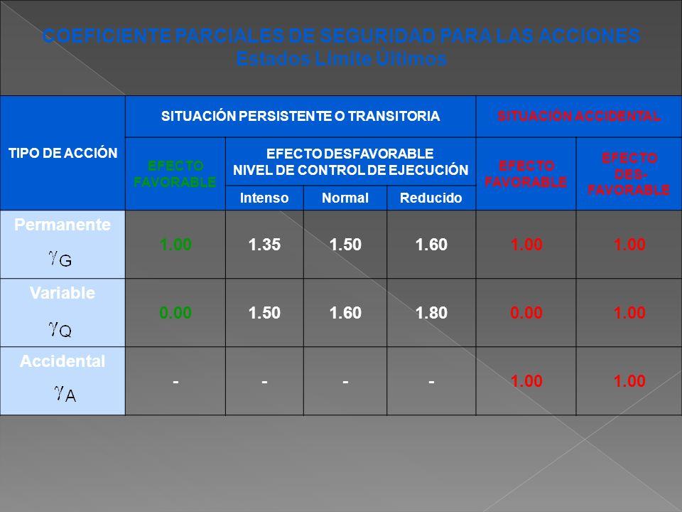 COEFICIENTE PARCIALES DE SEGURIDAD PARA LAS ACCIONES Estados Límite Últimos TIPO DE ACCIÓN SITUACIÓN PERSISTENTE O TRANSITORIASITUACIÓN ACCIDENTAL EFE
