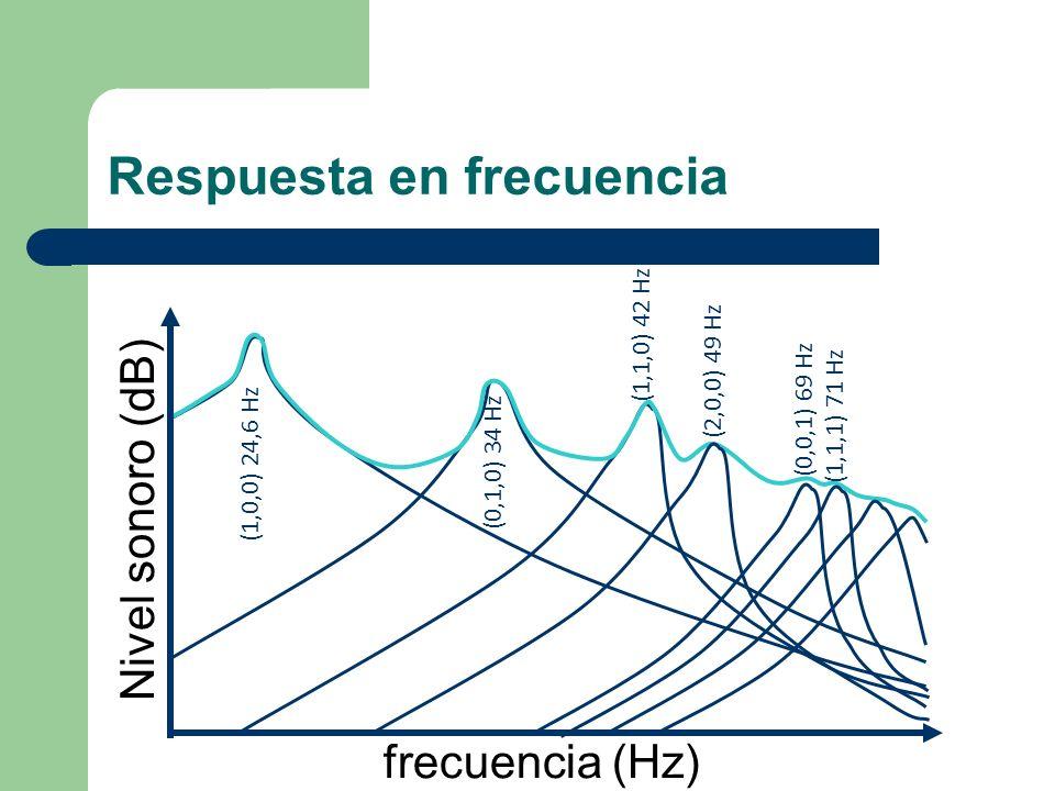 Respuesta en frecuencia (1,0,0) 24,6 Hz (2,0,0) 49 Hz (0,1,0) 34 Hz (1,1,0) 42 Hz (0,0,1) 69 Hz (1,1,1) 71 Hz frecuencia (Hz) Nivel sonoro (dB)