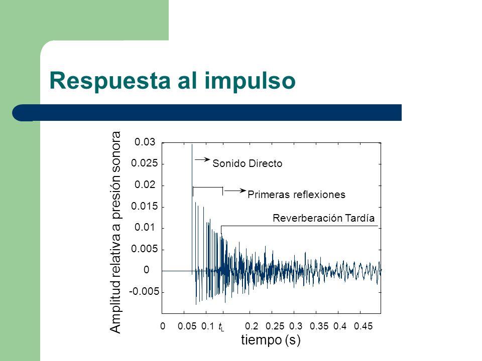 Respuesta al impulso 00.050.10.20.250.30.350.40.45tLtL -0.005 0 0.005 0.01 0.015 0.02 0.025 0.03 tiempo (s) Amplitud relativa a presión sonora Sonido