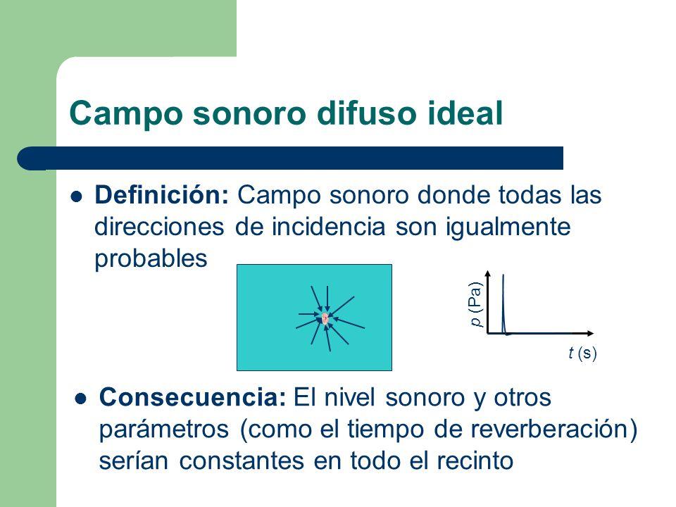 Campo sonoro difuso ideal Definición: Campo sonoro donde todas las direcciones de incidencia son igualmente probables Consecuencia: El nivel sonoro y
