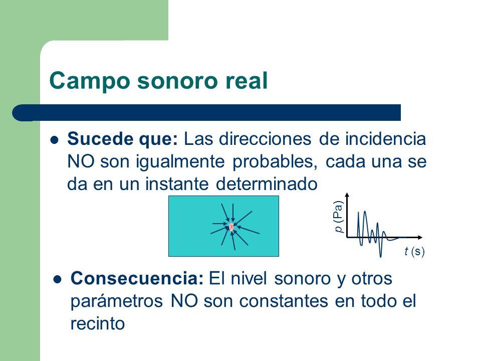 Campo sonoro real Sucede que: Las direcciones de incidencia NO son igualmente probables, cada una se da en un instante determinado Consecuencia: El ni