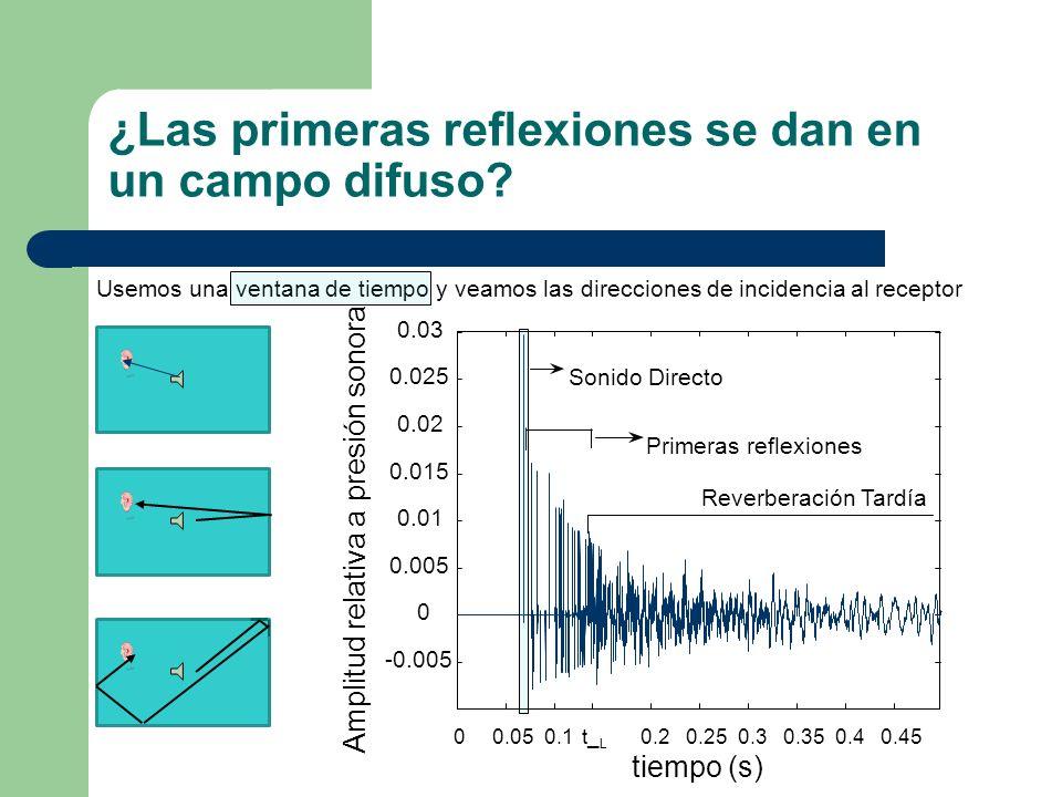 ¿Las primeras reflexiones se dan en un campo difuso? 00.050.10.20.250.30.350.40.45t_ L -0.005 0 0.005 0.01 0.015 0.02 0.025 0.03 tiempo (s) Amplitud r