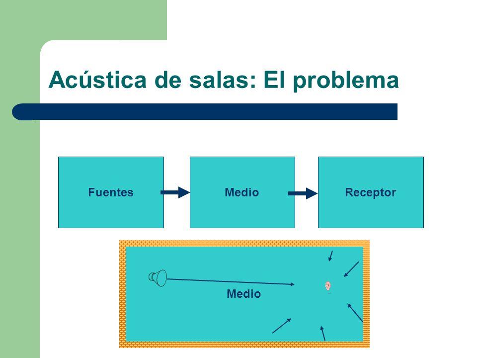 Acústica de salas: El problema FuentesMedioReceptor Medio