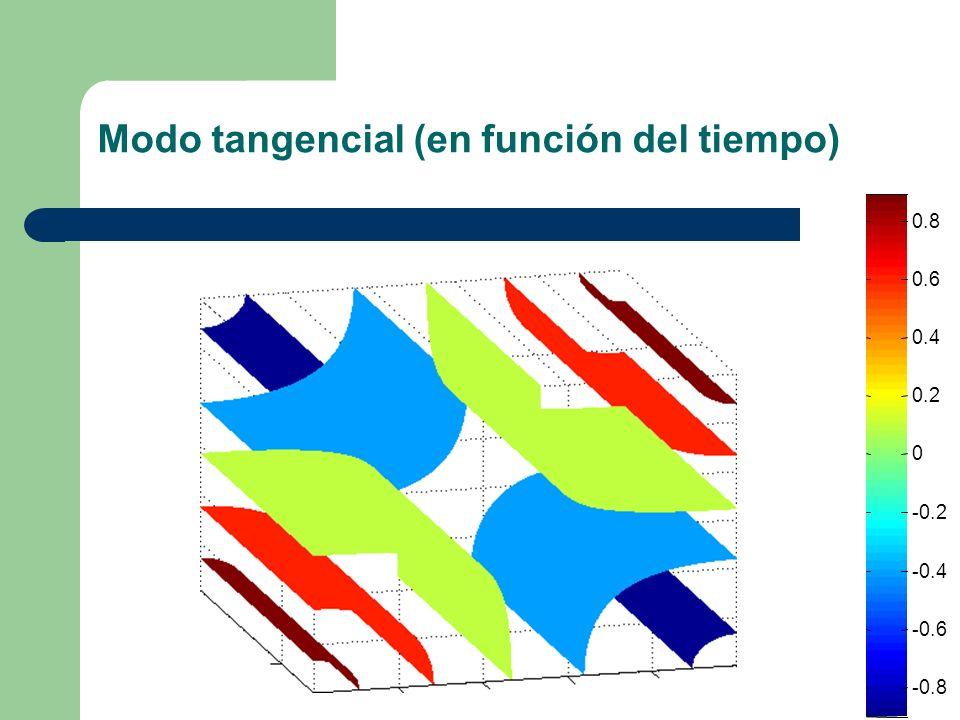 Modo tangencial (en función del tiempo) -0.8 -0.6 -0.4 -0.2 0 0.2 0.4 0.6 0.8