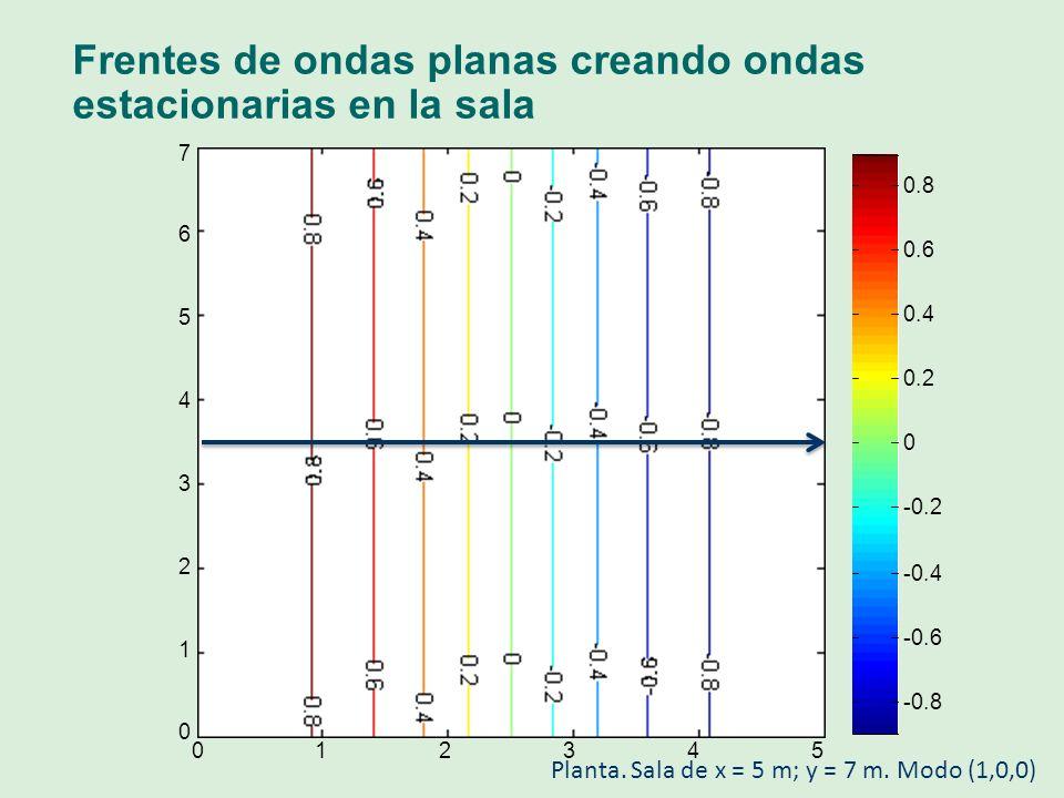 Frentes de ondas planas creando ondas estacionarias en la sala 012345 0 1 2 3 4 5 6 7 -0.8 -0.6 -0.4 -0.2 0 0.2 0.4 0.6 0.8 Planta. Sala de x = 5 m; y