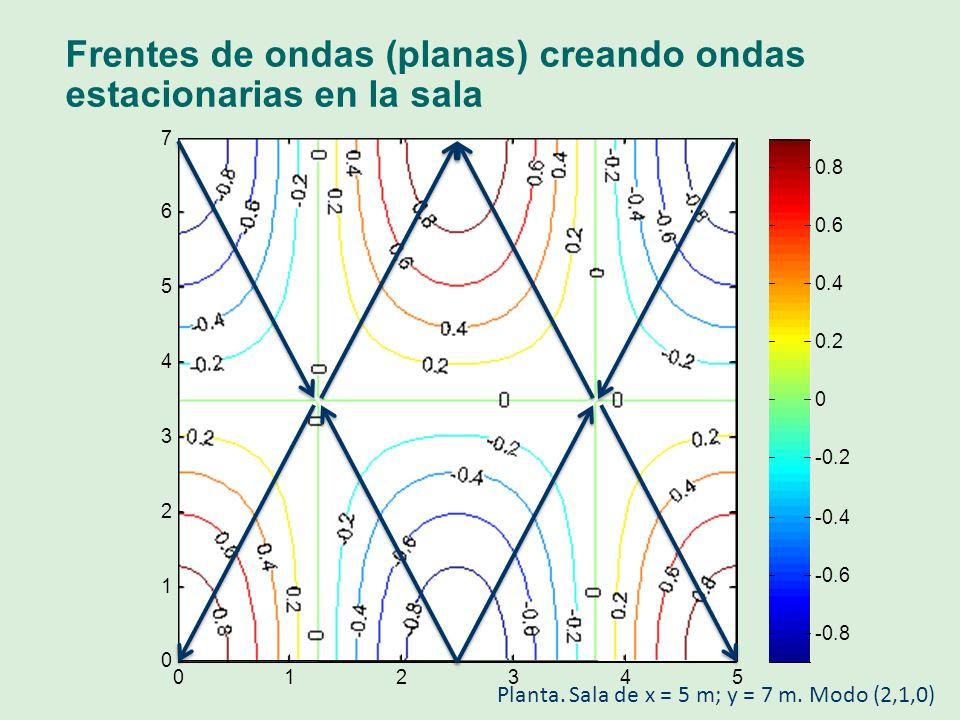 Frentes de ondas (planas) creando ondas estacionarias en la sala 012345 0 1 2 3 4 5 6 7 -0.8 -0.6 -0.4 -0.2 0 0.2 0.4 0.6 0.8 Planta. Sala de x = 5 m;
