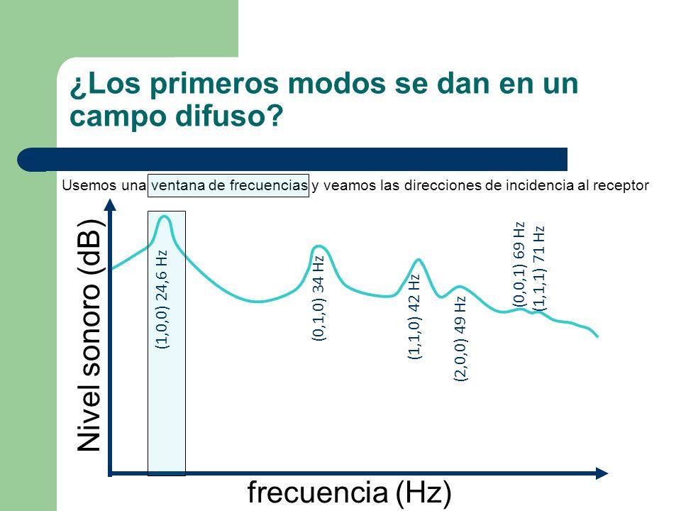 ¿Los primeros modos se dan en un campo difuso? frecuencia (Hz) Nivel sonoro (dB) Usemos una ventana de frecuencias y veamos las direcciones de inciden