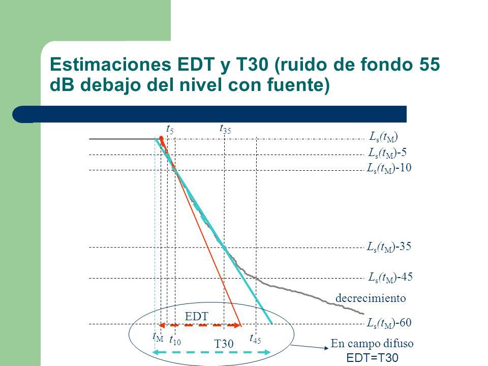 Estimaciones EDT y T30 (ruido de fondo 55 dB debajo del nivel con fuente) tMtM t5t5 t 35 t 45 L s (t M ) L s (t M )-5 L s (t M )-35 L s (t M )-45 L s