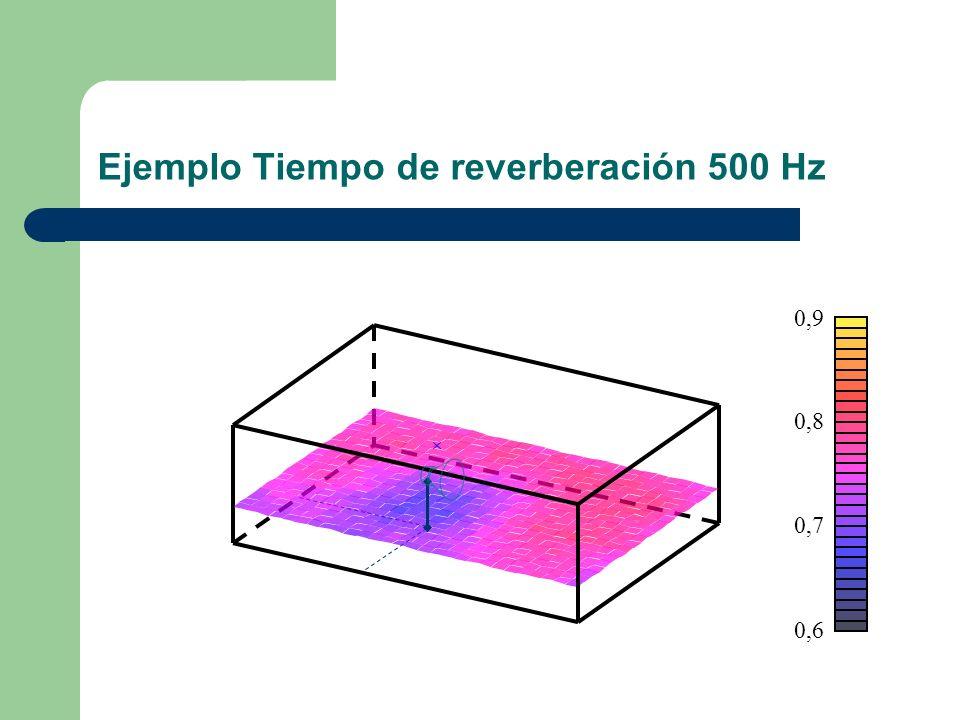 Ejemplo Tiempo de reverberación 500 Hz 0,6 0,7 0,8 0,9
