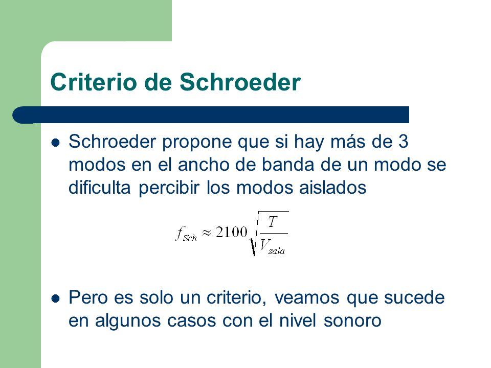Criterio de Schroeder Schroeder propone que si hay más de 3 modos en el ancho de banda de un modo se dificulta percibir los modos aislados Pero es sol