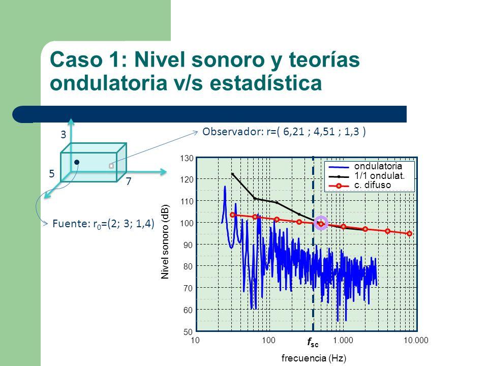 Caso 1: Nivel sonoro y teorías ondulatoria v/s estadística 7 3 5 101001.00010.000 50 60 70 80 90 100 110 120 130 frecuencia (Hz) Nivel sonoro (dB) f s
