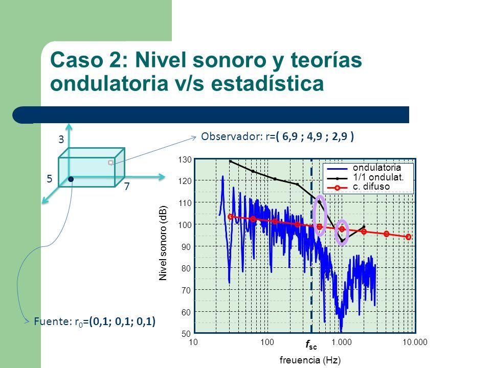 Caso 2: Nivel sonoro y teorías ondulatoria v/s estadística 7 3 5 Fuente: r 0 =(0,1; 0,1; 0,1) Observador: r=( 6,9 ; 4,9 ; 2,9 ) 101001.00010.000 50 60