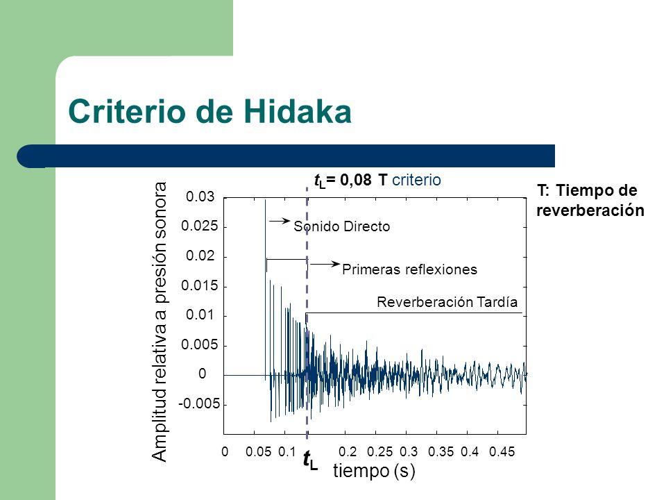 Criterio de Hidaka 00.050.10.20.250.30.350.40.45 tLtL -0.005 0 0.005 0.01 0.015 0.02 0.025 0.03 tiempo (s) Amplitud relativa a presión sonora Sonido D