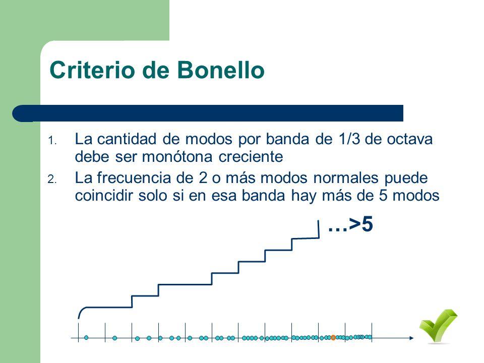 Criterio de Bonello 1. La cantidad de modos por banda de 1/3 de octava debe ser monótona creciente 2. La frecuencia de 2 o más modos normales puede co