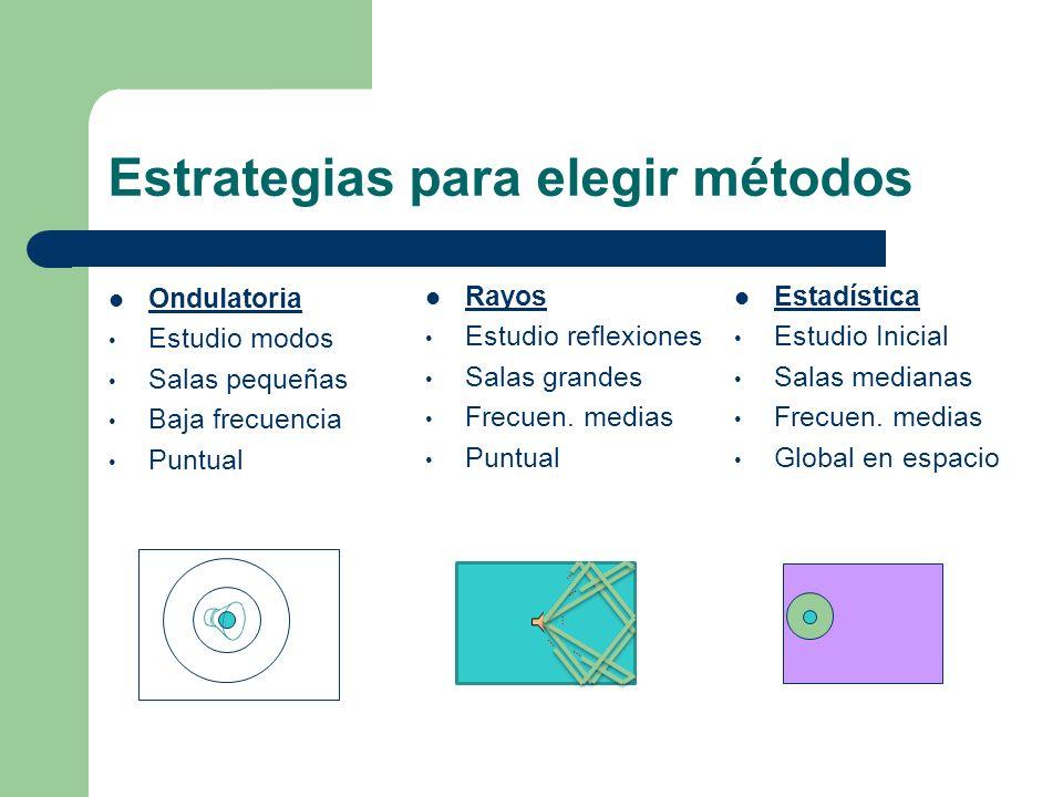 Estrategias para elegir métodos Ondulatoria Estudio modos Salas pequeñas Baja frecuencia Puntual Rayos Estudio reflexiones Salas grandes Frecuen. medi