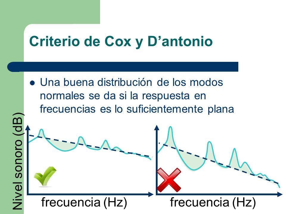Criterio de Cox y Dantonio Una buena distribución de los modos normales se da si la respuesta en frecuencias es lo suficientemente plana frecuencia (H