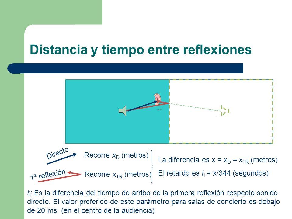 Distancia y tiempo entre reflexiones Recorre x D (metros) Recorre x 1R (metros) La diferencia es x = x D – x 1R (metros) El retardo es t i = x/344 (se