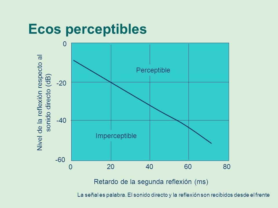 Ecos perceptibles 0 -20 -40 -60 0 20 40 60 80 Perceptible Imperceptible Retardo de la segunda reflexión (ms) Nivel de la reflexión respecto al sonido