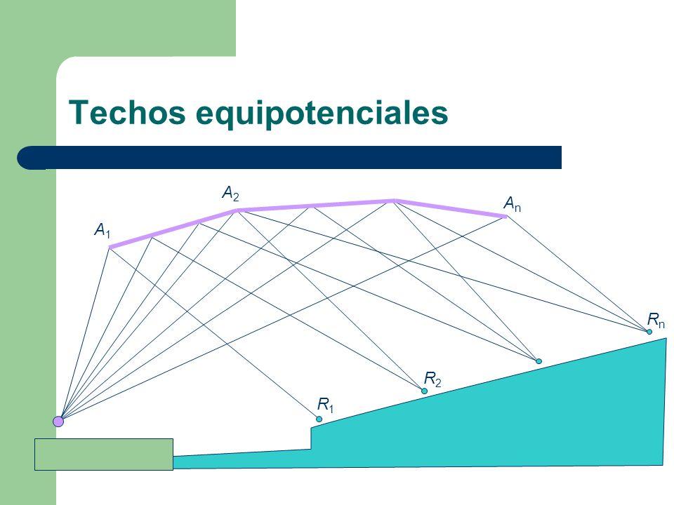 Techos equipotenciales R1R1 R2R2 RnRn AnAn A2A2 A1A1