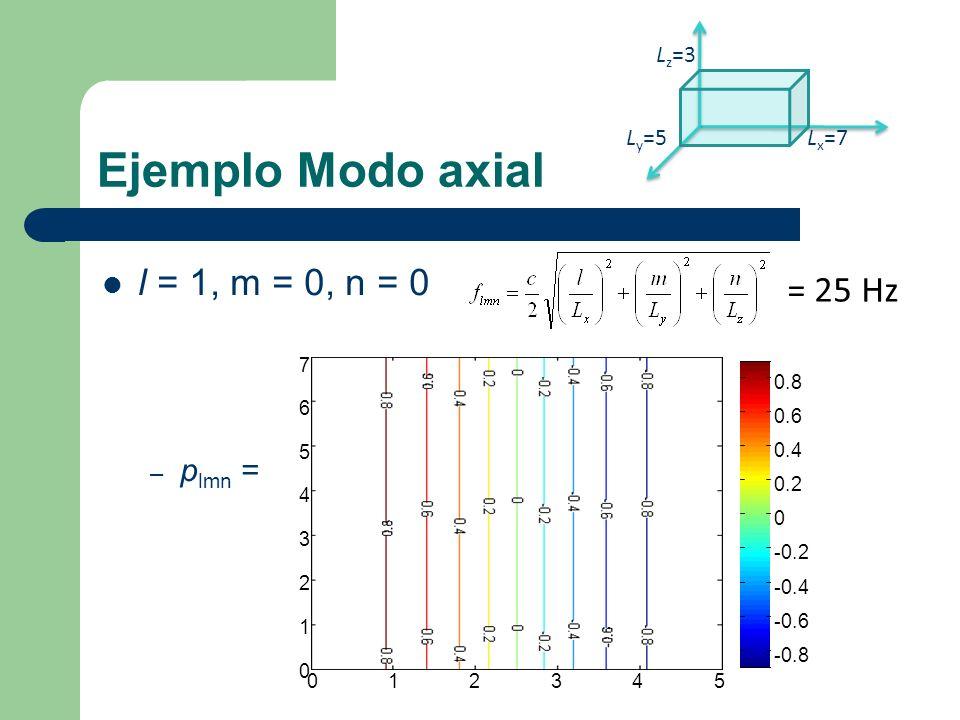 l = 1, m = 0, n = 0 – p lmn = L x =7 L z =3 L y =5 Ejemplo Modo axial = 25 Hz 012345 0 1 2 3 4 5 6 7 -0.8 -0.6 -0.4 -0.2 0 0.2 0.4 0.6 0.8